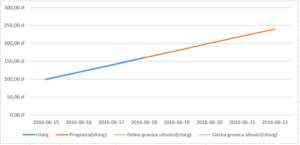 arkusz-prognozy-wykres